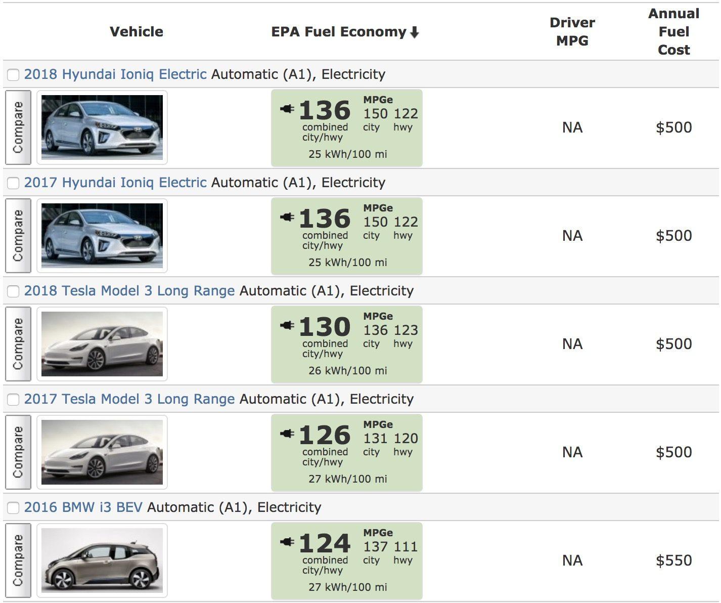 ترتيب السيارات الكهربائية حسب الكفاءة