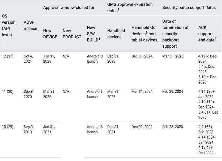 وثائق داخلية تكشف موعد إطلاق اندرويد 12 1